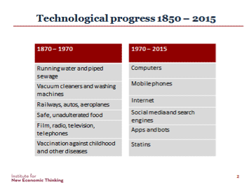 Technological Progress 1850-2015